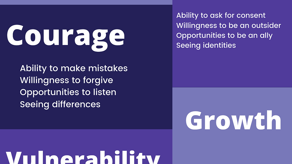 Ingredients of Being a Leader Group