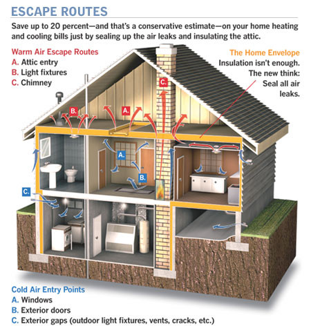 Where the air leaks in and out of your house