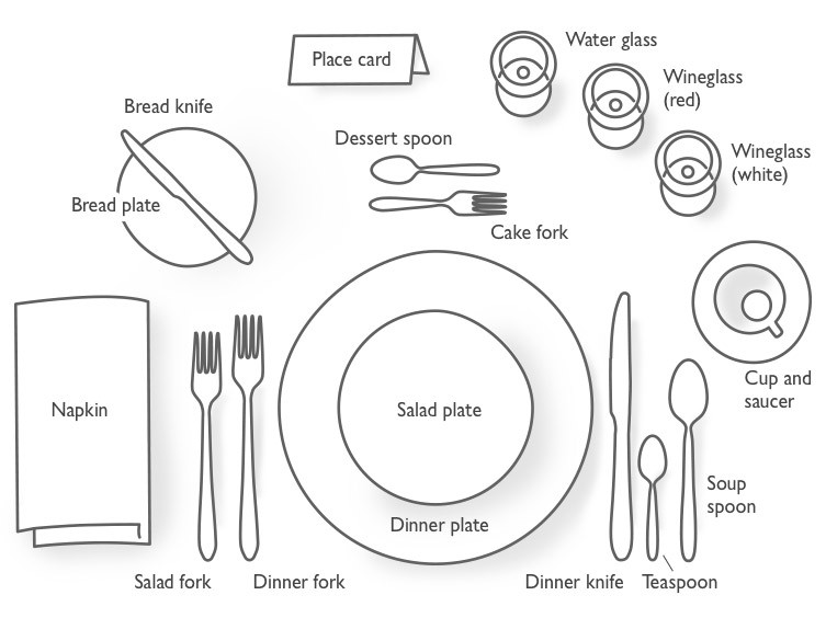 A diagram showing the placement of tableware for a formal dinner setting