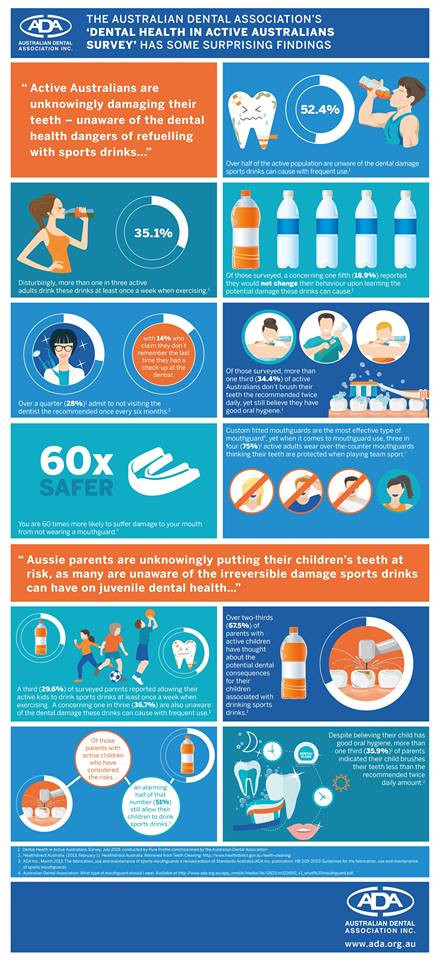 ADA dental health survey