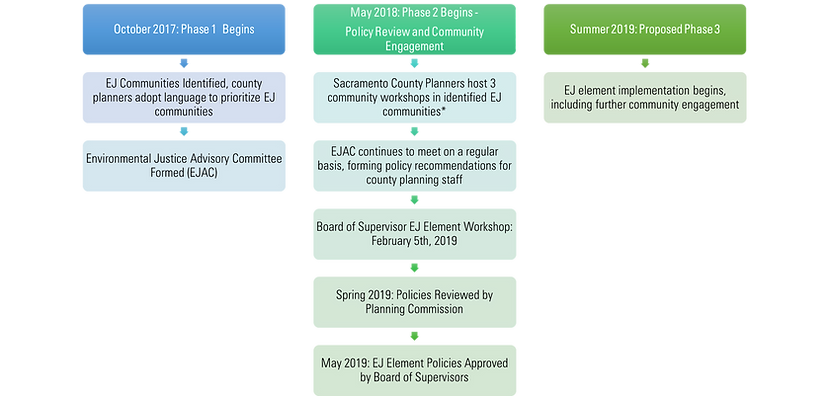 Sac county timeline.png