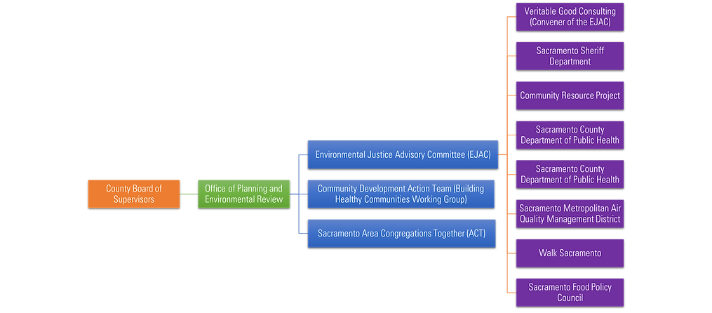 SB 1000 Structure Sac.png