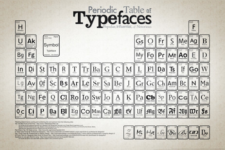 Geek Out Your Cubicle With A Periodic Table Of Typefaces