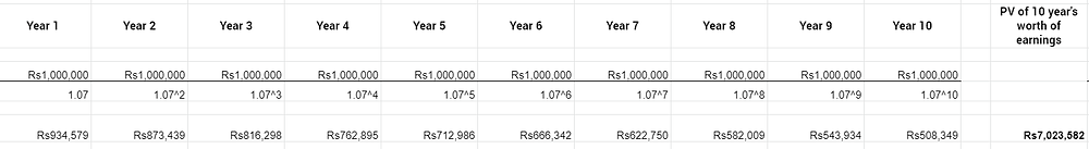Present value of earnings