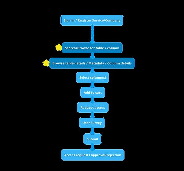 flowchart-datacatalog.png