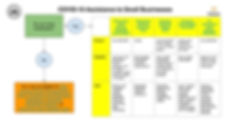 COVID-19 Funding Flow Chart-businesses.j