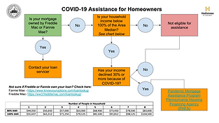 COVID-19 Funding Flow Chart-homeowners.p
