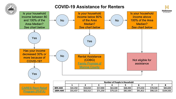COVID-19 Funding Flow Chart-renters.png