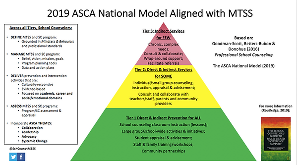 MTSS aligned with the ASCA National Mode