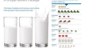 How much milk should you be drinking?