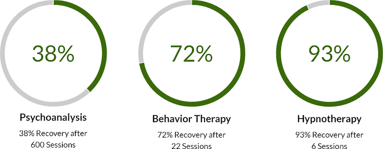 Effective Rate of Hypnotherapy compared to other therapies