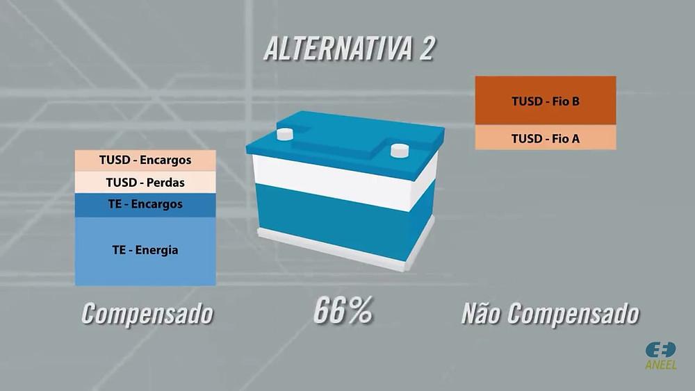 Mudanças Regulatórias na Geração Distribuída - Alternativa 2