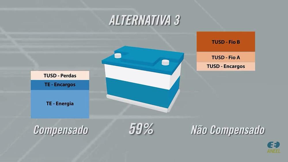 Mudanças Regulatórias na Geração Distribuída - Alternativa 3