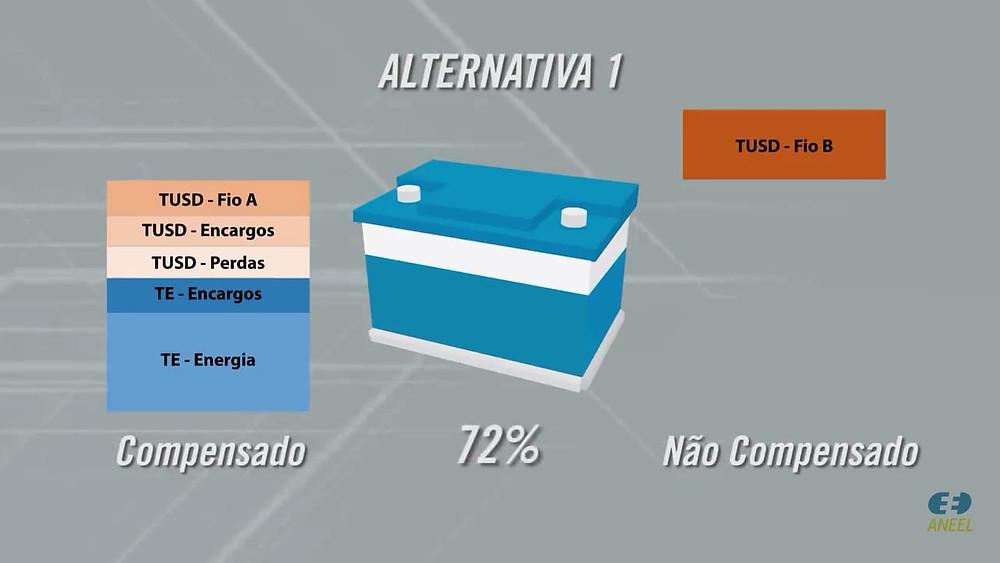 Mudanças Regulatórias na Geração Distribuída - Alternativa 1