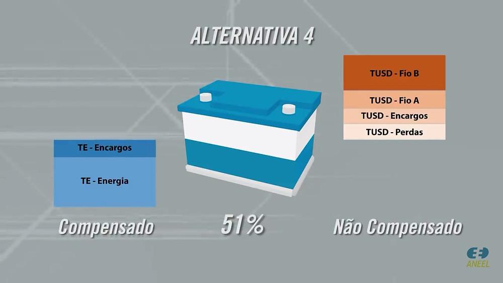 Mudanças Regulatórias na Geração Distribuída - Alternativa 4