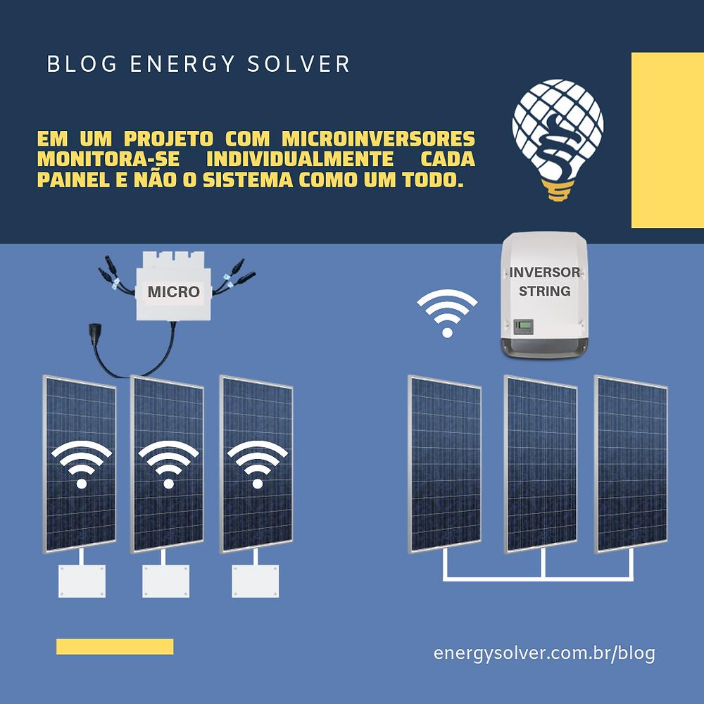monitoramento microinversores