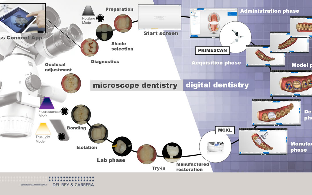 Flujo microscopio-CEREC