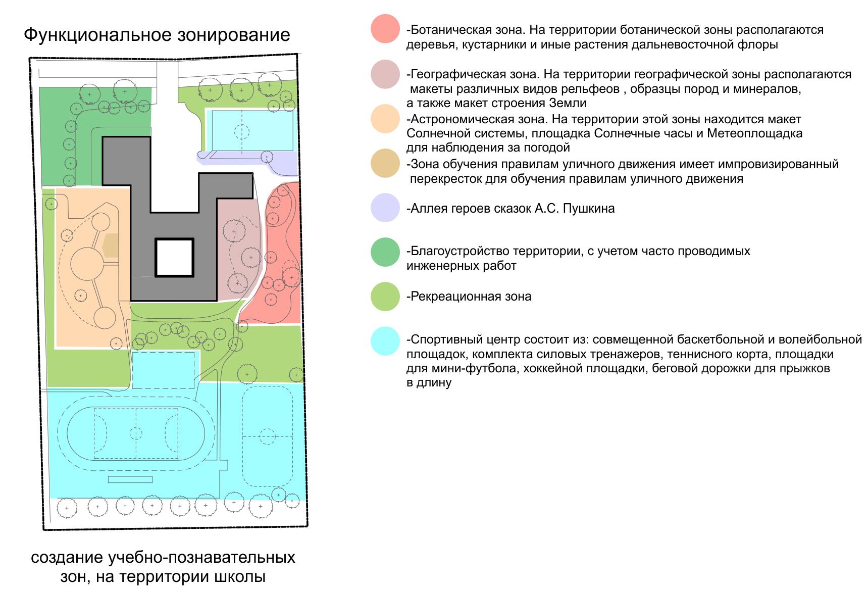 инновационно развивающий центр терра южно-сахалинск