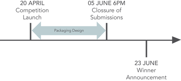 Packaging Timeline.png