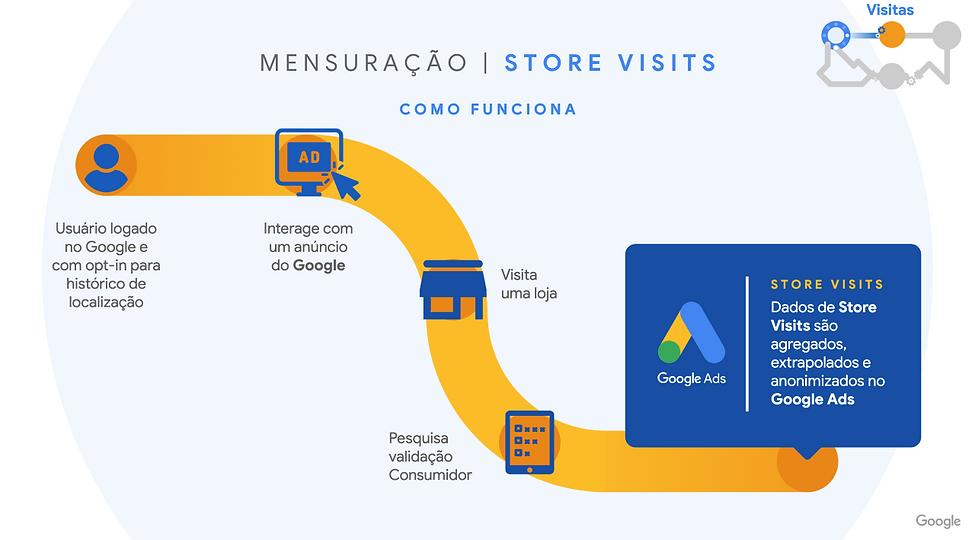 store-visit