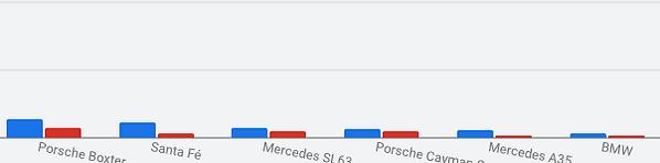 ads-carros-menosbuscados