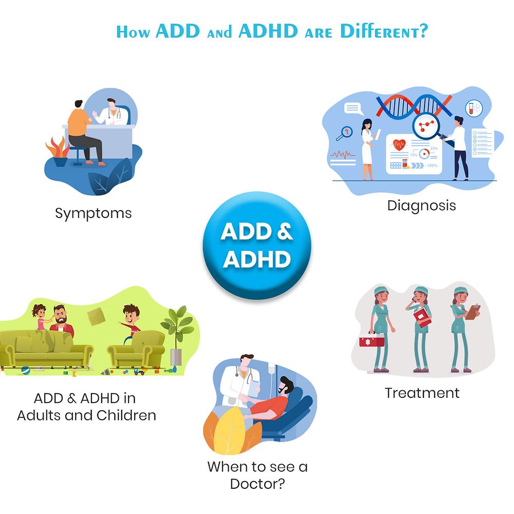 add vs adhd