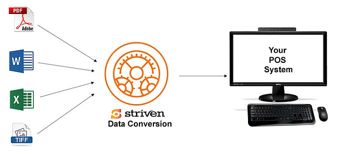 A depiction of how data inputs from programs like adobe PDF, Word, Excel and TIFF files can be fed into Striven's Data Conversion solution, and then into your Point of Sale software.