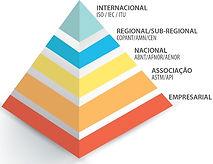 Hierarquia da instituiçõs responsáveis pelas normas regulamentadoras | Metal Cruzado