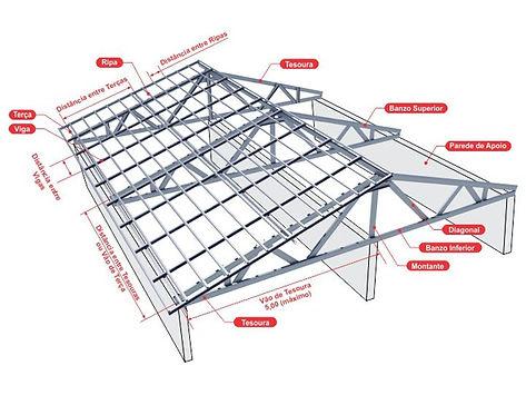 Nomenclatura das partas que compõem uma estrutura metálica | Metal Cruzado