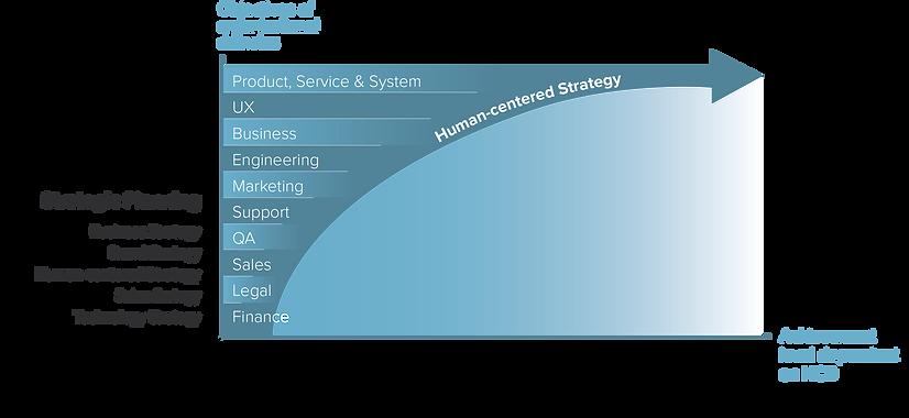 Human Centered Design in Organizations - swohlwahr
