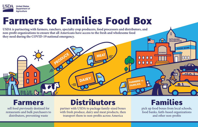 Farmers to Families Infographic.JPG
