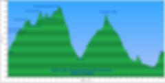 profil randonnée équestre, Mérens, Ariège Couserans, Govan Quinquis