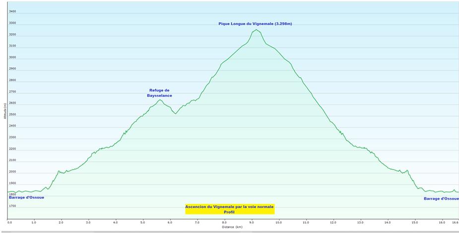 Ascension Vignemale, profil