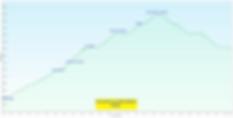 Ascension Mont-Blanc, profil, voie du Goûter