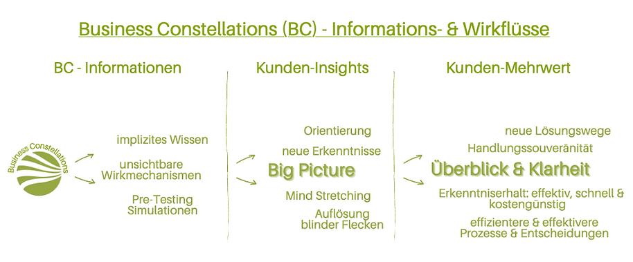 CONS.Len | Business Constellations | Informations- und Wirkflüsse einer Organisationsaufstellung