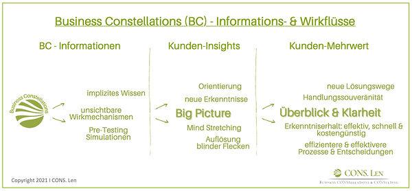 Business Constellations _ Informations- und Wirklflüsse  CONS.Len  Andree Lenatz