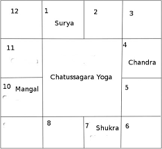 Chatussagara Yoga - Jyotisha Navil Gauri - Astrología Médica