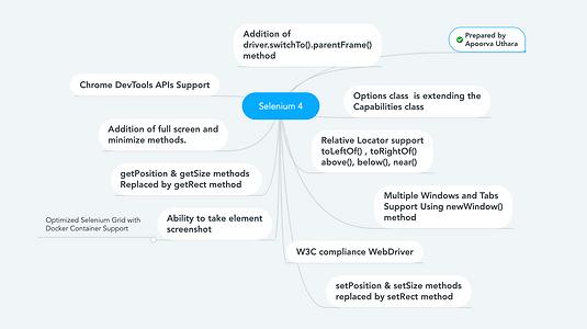 Selenium 4 Mindmaps | QA TechTalks Community