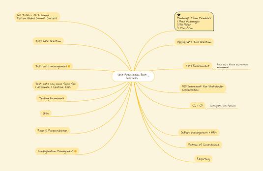Test Automation Best Practices Mindmaps