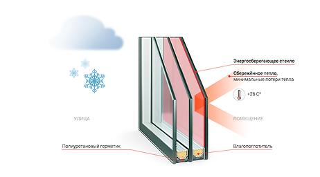 Энергосберегающий стеклопакет.png
