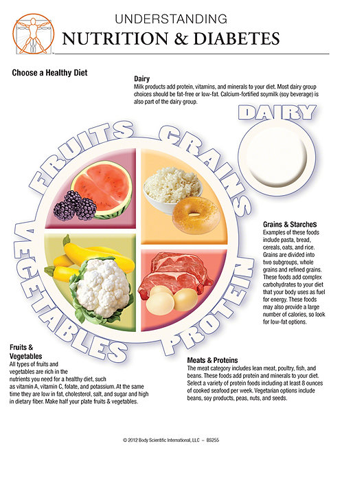 Nutrition and Diabetes - Anatomical Wall Chart