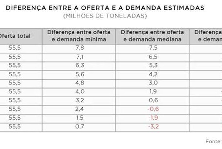 Brasil pode sofrer crise de abastecimento de óleo diesel