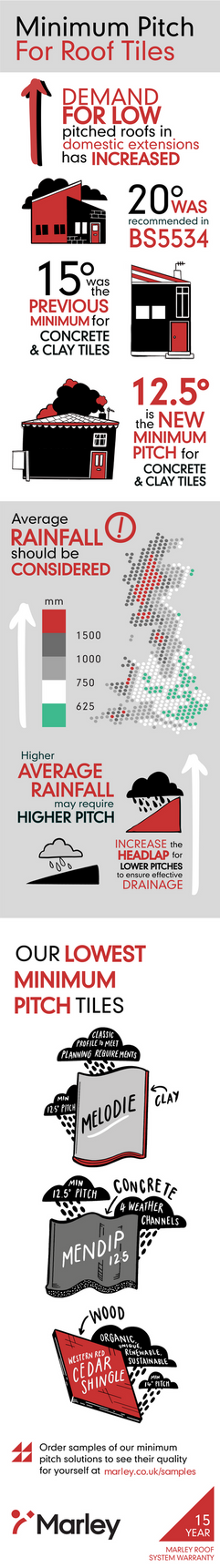 Marley Minimum Pitch Infographic new 150