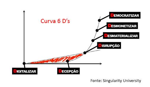Curva 6 D's