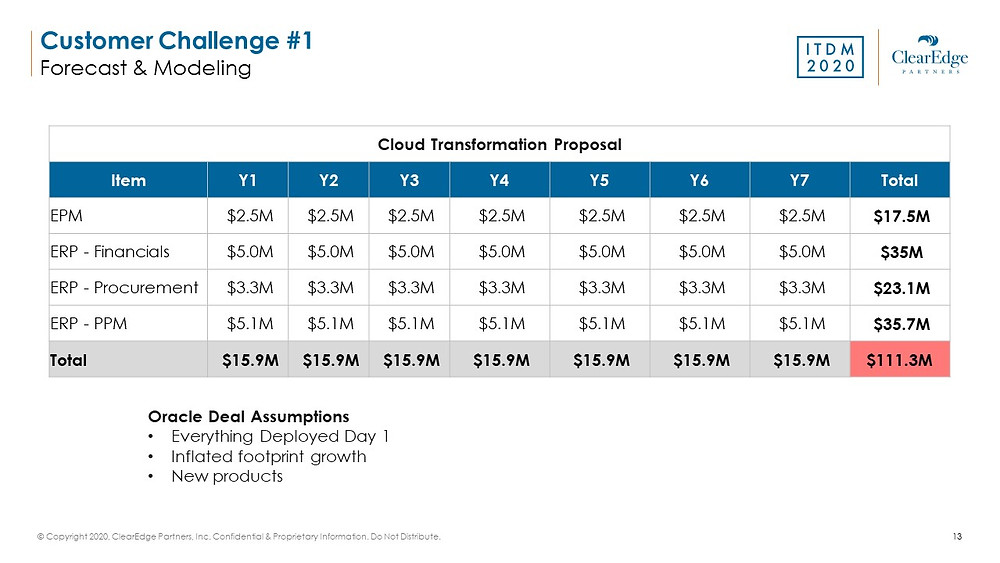 Licensing for Oracle 7 year cloud transformation proposal cost timeline