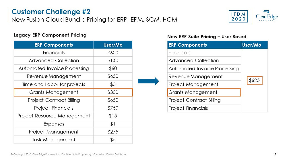Oracle New Fusion Cloud Bundle Pricing with Legacy ERP Component and New ERP Suite