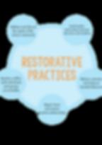 restorative_practice_eng.png