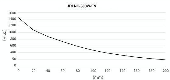 HRLNC-300W-FN照度工作距離關係表.png