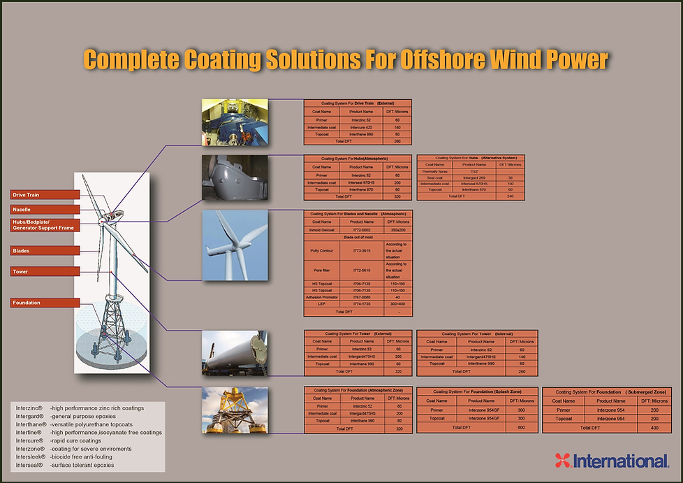 Offshore Wind Power Specification 2018-1