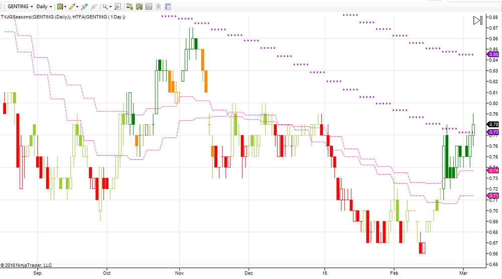 Genting Daily Chart